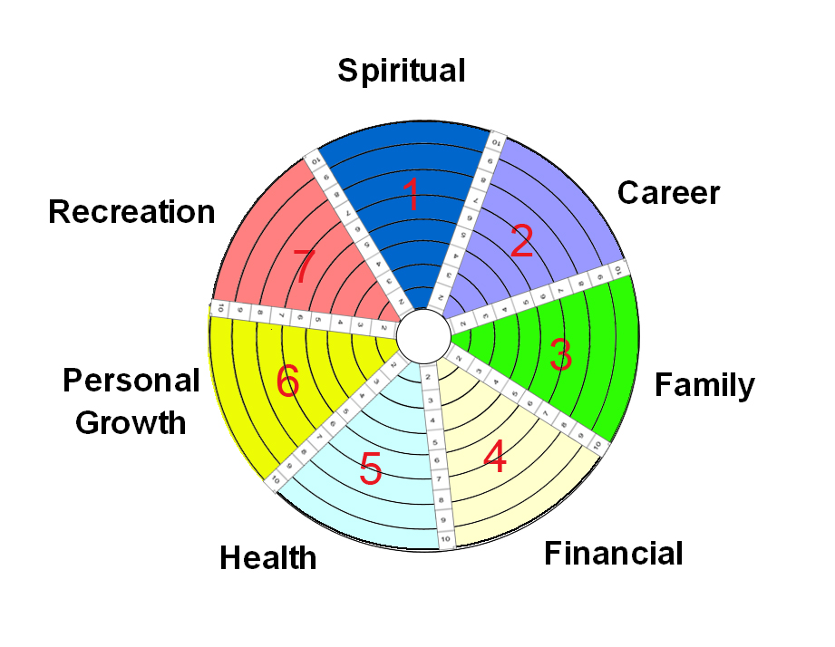 Areas Of Life Balance Wheel Common Sense For Business